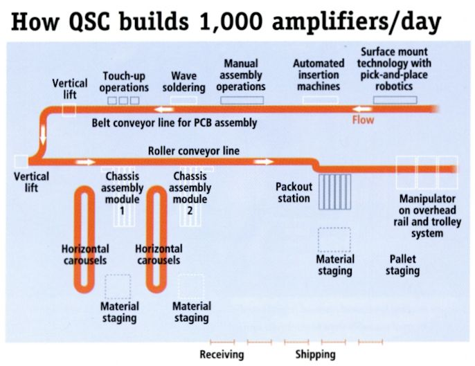 Case Study: QSC Audio Products